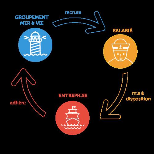 Le fonctionnement du groupement d'employeurs Mer & Vie entre le salarié, l'entreprise et le groupement - Le Groupement Mer & Vie spécialiste du temps partagé et des compétences mutualisées sur les secteurs de Saint Gilles Croix de Vie, Aizenay et la Roche-sur-Yon
