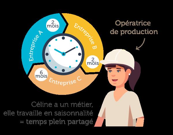 Opérateur de production en temps partagé - Le Groupement Mer & Vie spécialiste du temps partagé et des compétences mutualisées sur les secteurs de Saint Gilles Croix de Vie, Aizenay et la Roche-sur-Yon