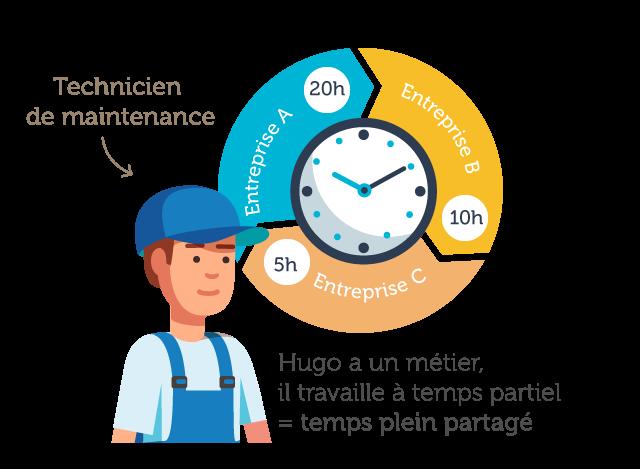 Le temps partagé pour un technicien de maintenance - - Le Groupement Mer & Vie spécialiste du temps partagé et des compétences mutualisées sur les secteurs de Saint Gilles Croix de Vie, Aizenay et la Roche-sur-Yon