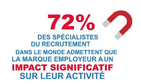 72% des spécialistes du recrutement admettent que la marque employeur à un impact significatif sur leur activité