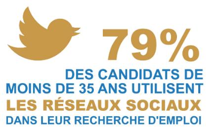 79% des candidats de moins de 35 ans utilisent les réseaux sociaux dans leur recherche d'emploi